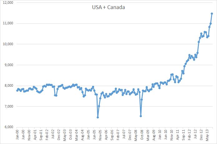 USA + Canada