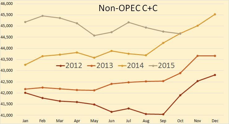 JODI Non-OPEC 4 years