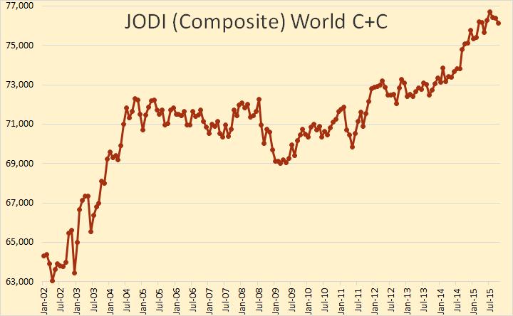 JODI World C+C