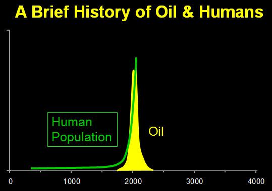 Crecimeinto humano y consumo de petróleo. Fuente: Chris Martenson