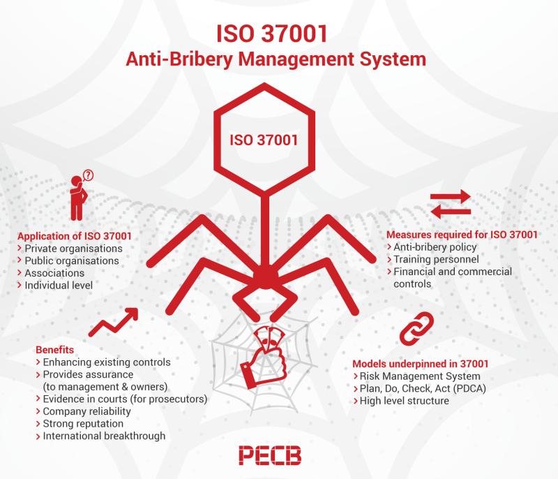 ISO 37001 Anti Bribery Management System