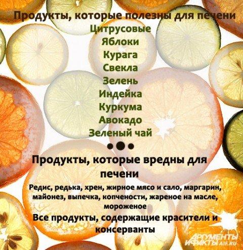 Какие Диеты Полезны Для Печени. Какие продукты полезны для человеческой печени?
