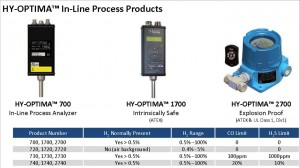 H2scan HY-OPTIMA Products