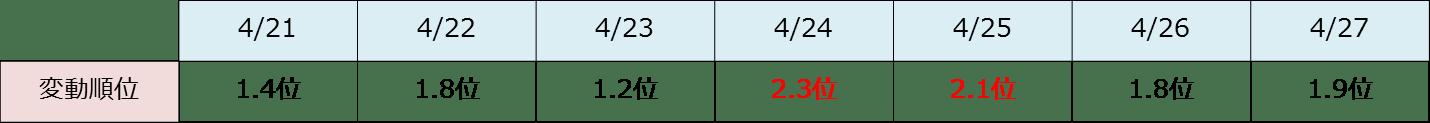 月次レポート 201504月分
