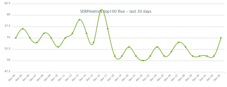 SERP Fluctuationでの順位変動状況(11月)