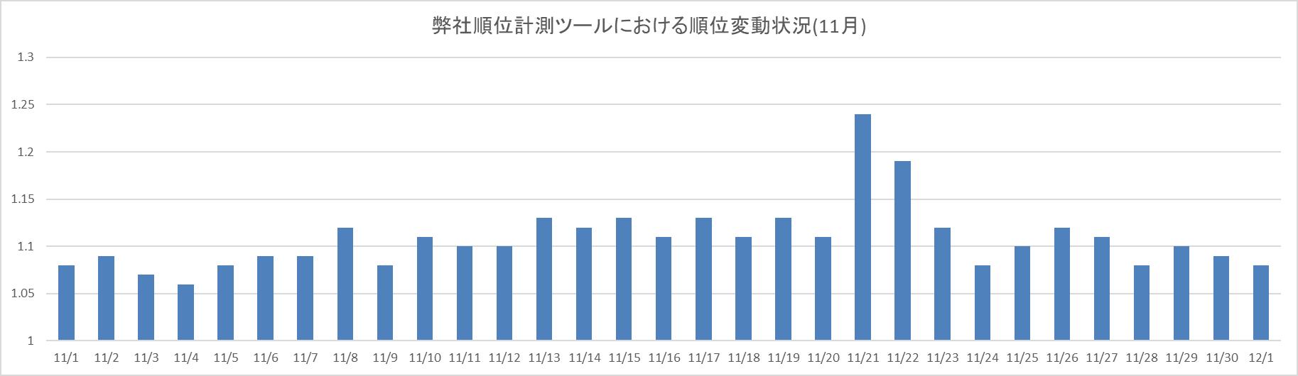 弊社順位計測ツールにおける順位変動状況(11月)