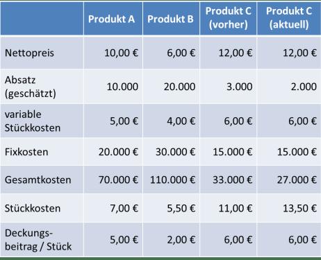 Daten zur Kostenrechnung