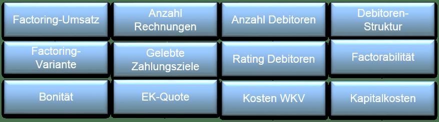 Pecunia Flow Unternehmensberatung Dennis Kahl Münster Parameter Factoring