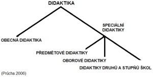 didaktiky