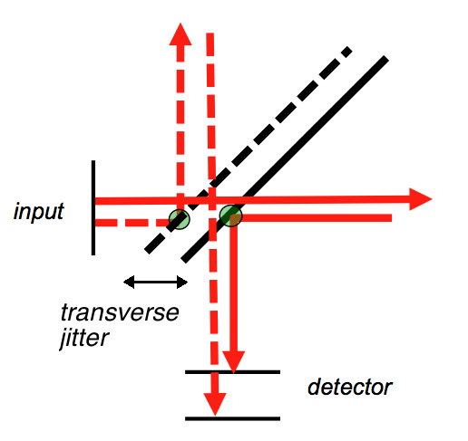transverse jitter of beam splitter