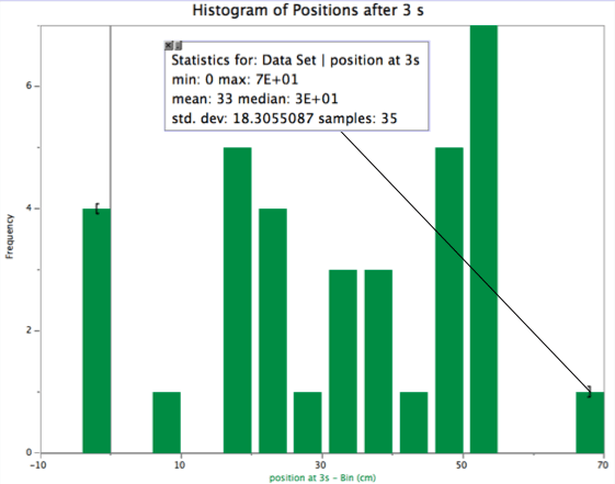 histogram of position at 3 s