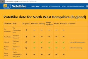 You can ask each candidate to 'VoteBike' by using the form at the CTC VokeBike website. As of 29 April, just 1 candidate has declared their support.