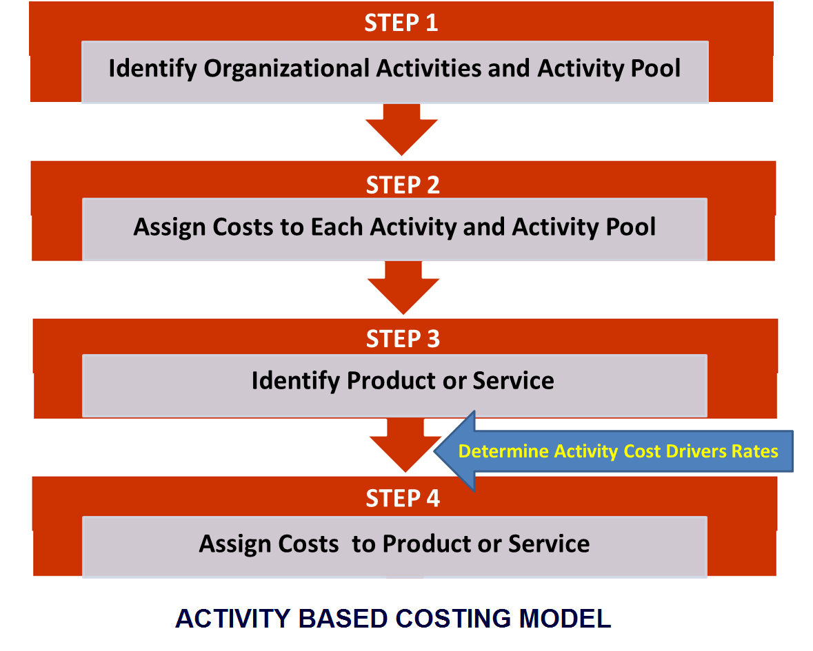 How to Calculate Activity Based Costing  PediaaCom