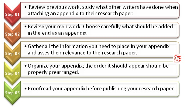 How To Write An Appendix For A Research Paper