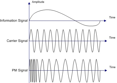 Difference Between Analog and Digital Modulation