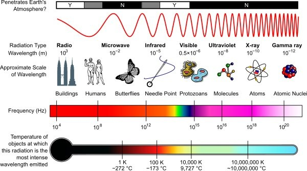 mechanical wave diagram three phase wiring diagrams difference between and electromagnetic waves spectrum
