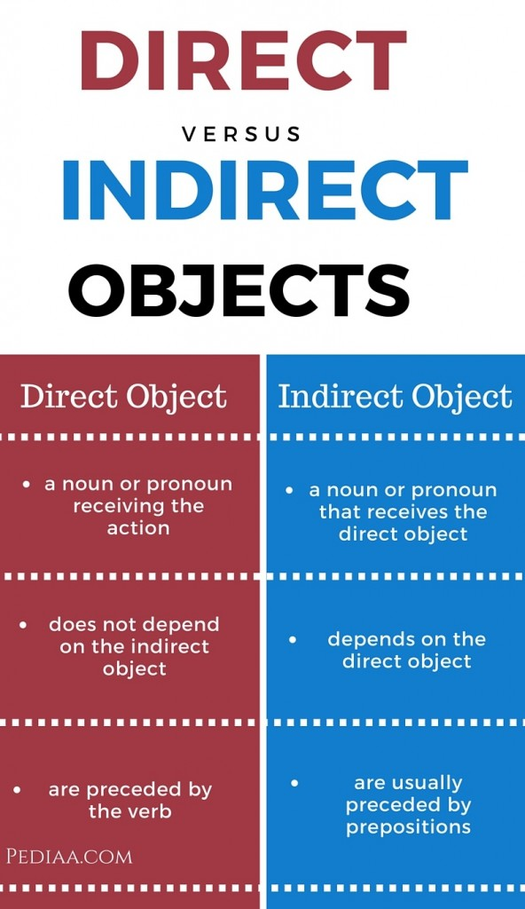 Difference Between Direct And Indirect Object
