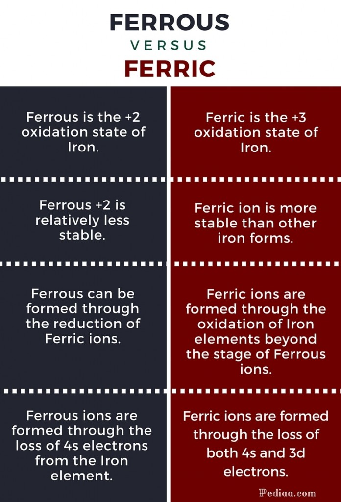 Difference Between Ferrous And Ferric