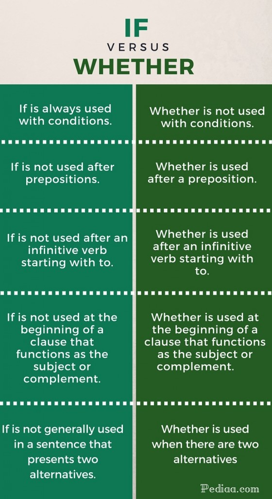 Difference Between If and Whether