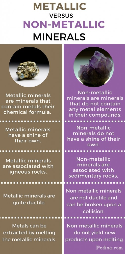Difference Between Metallic And Non Metallic Minerals