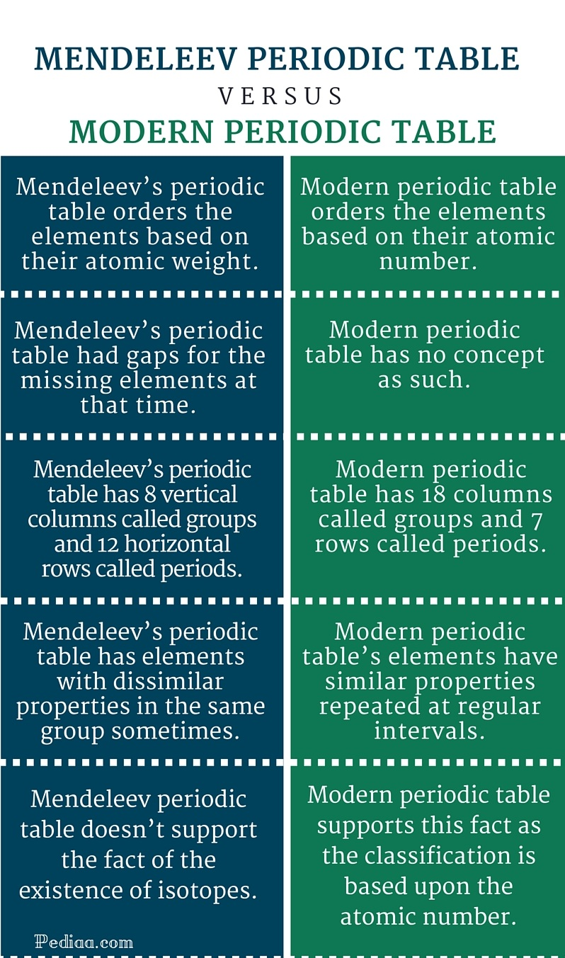 Differences between mendeleev and modern periodic table image differences between mendeleev and modern periodic table images interesting facts about mendeleev s periodic table periodic gamestrikefo Gallery