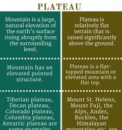 plateau mountain diagram [ 798 x 1093 Pixel ]