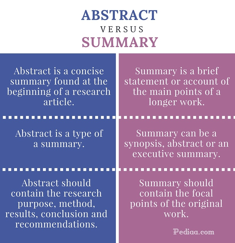 Difference Between Abstract And Summary