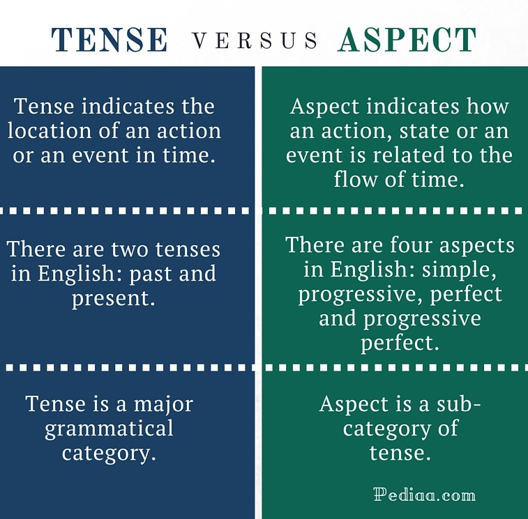 What Difference Between Past Tense And Past Participle