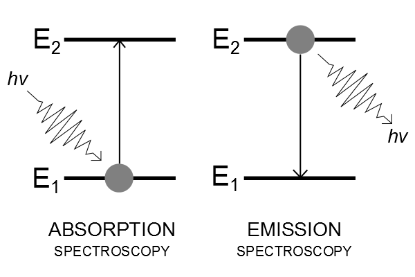 Difference Between Absorption and Emission
