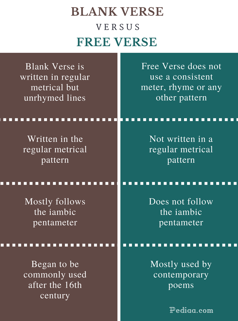 Difference Between Blank Verse And Free Verse