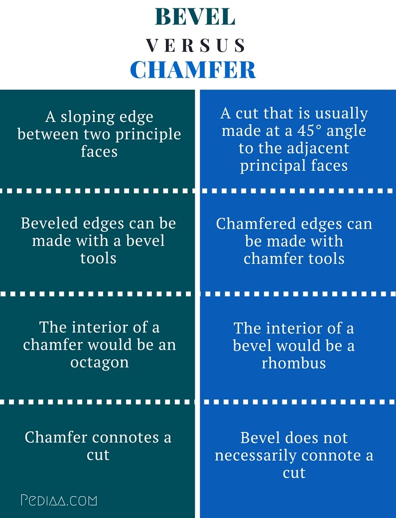 Difference Between Bevel And Chamfer