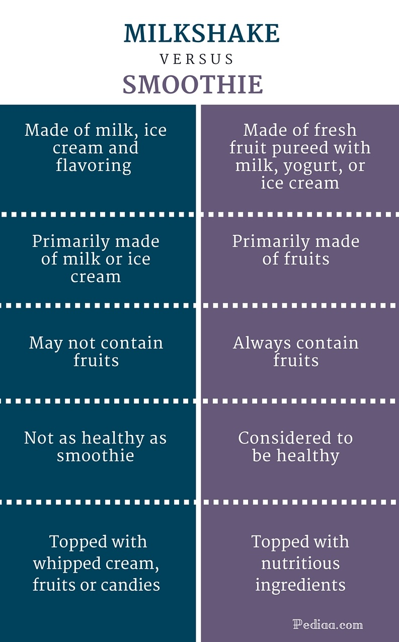 Difference Between Milkshake And Smoothie