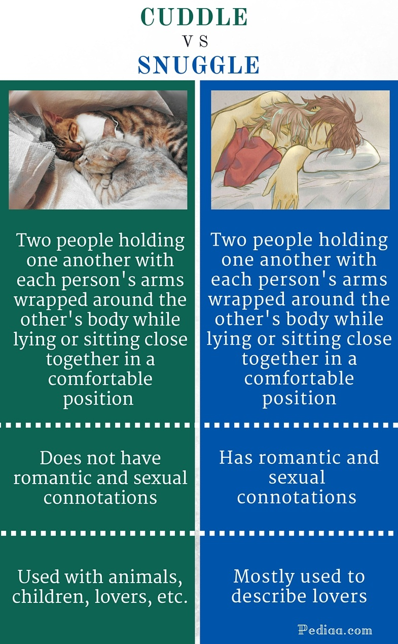 Difference Between Cuddle and Snuggle  Meaning Connotations