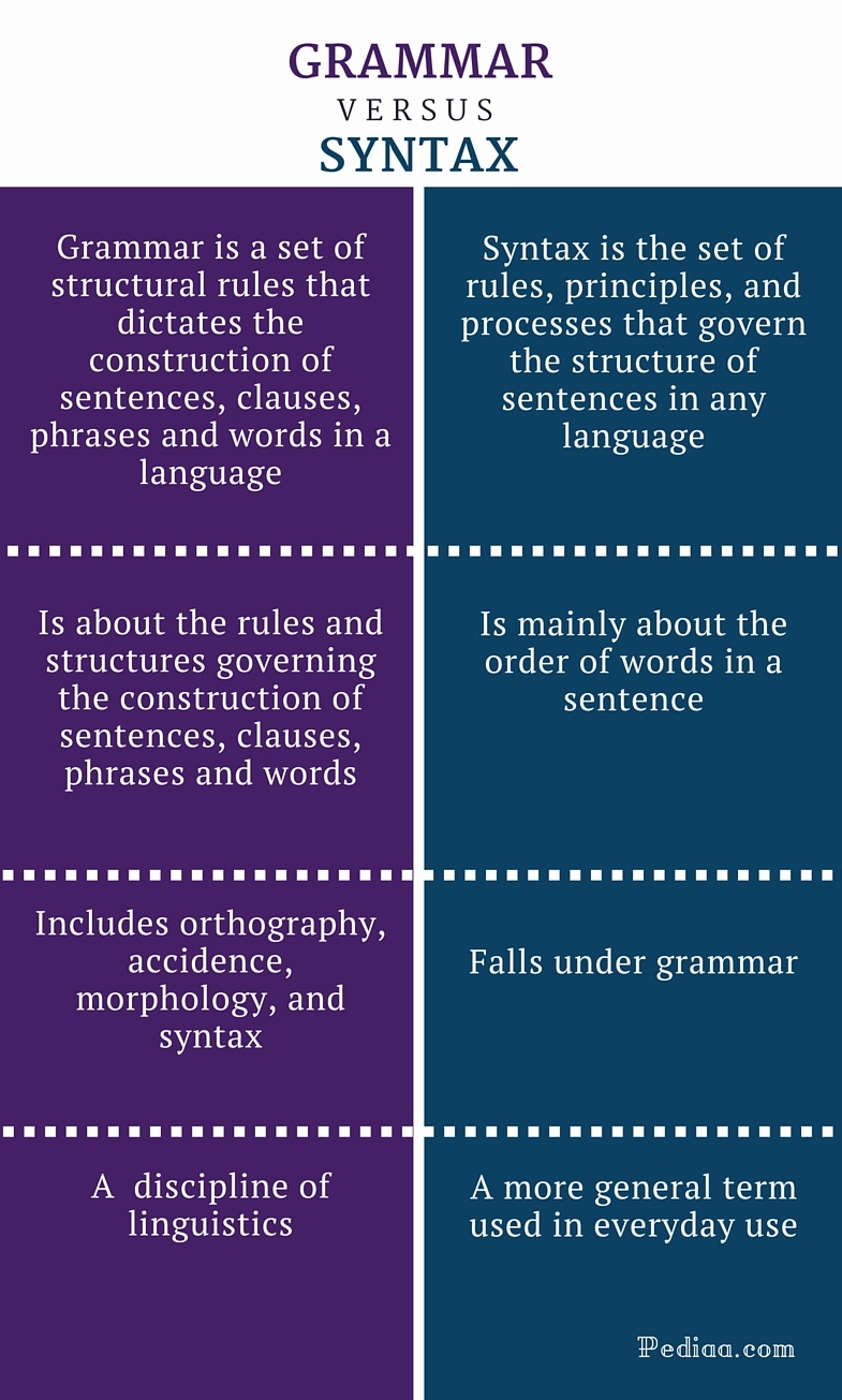 Difference Between Grammar And Syntax