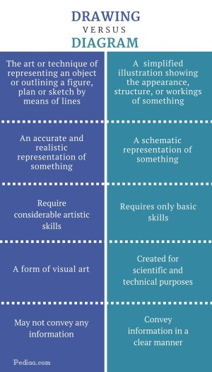 Difference Between Drawing and Diagram   Definition