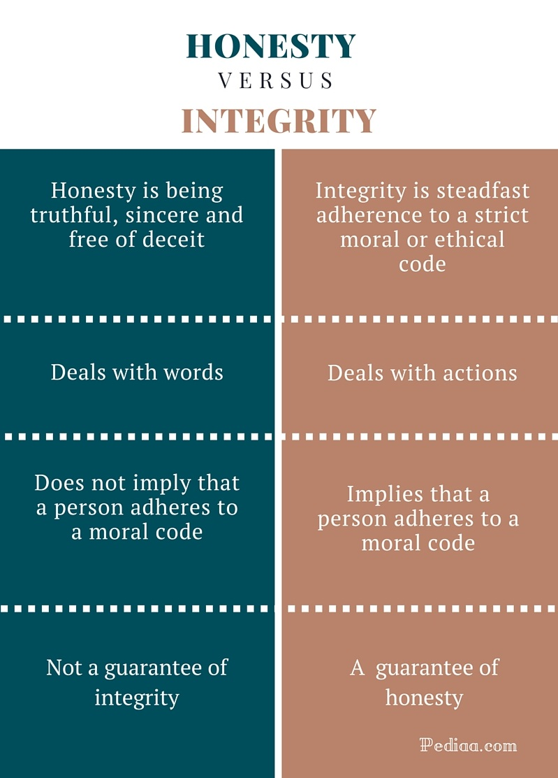 Difference Between Honesty And Integrity – Pediaa Com