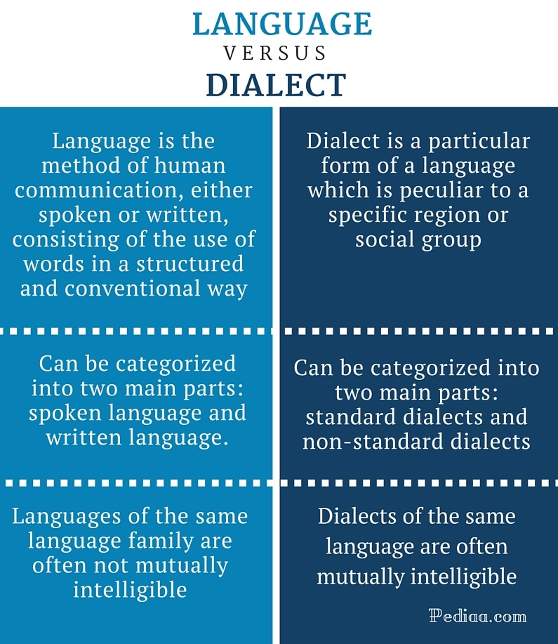 Difference Between Language and Dialect | Definition ...