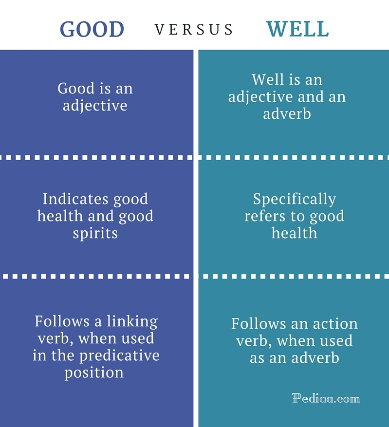 Difference Between Good and Well   Learn English Grammar ...