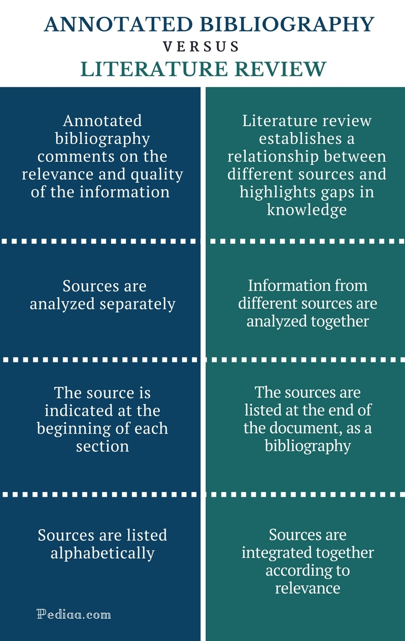 Difference Between Annotated Bibliography And Literature