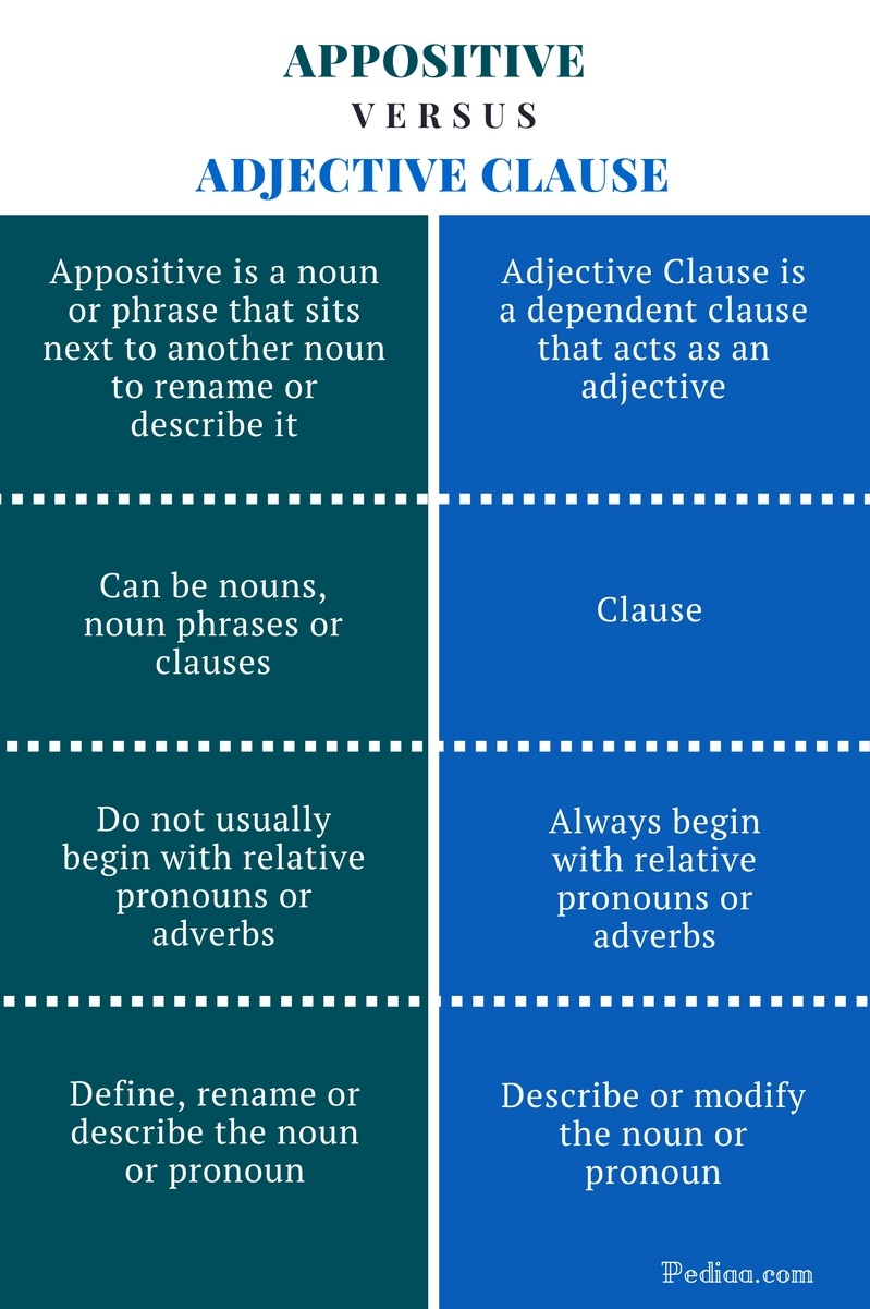 Difference Between Appositive And Adjective Clause Learn