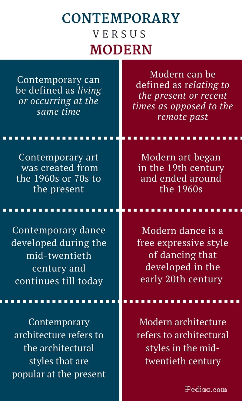 Difference Between Contemporary and Modern  Definition