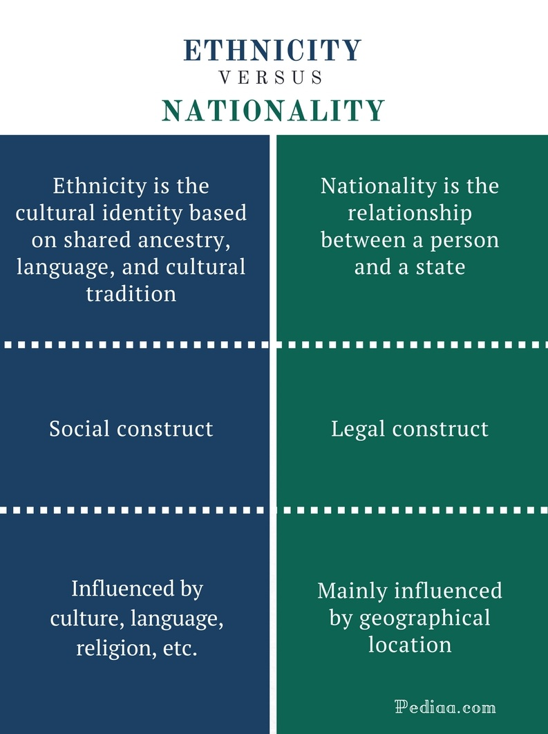 Difference Between Ethnicity And Nationality  Meaning And