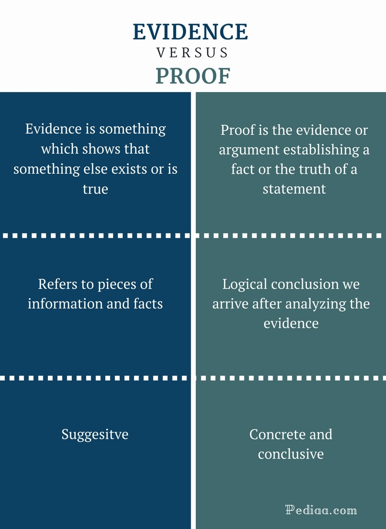 Difference Between Evidence and Proof  Definition