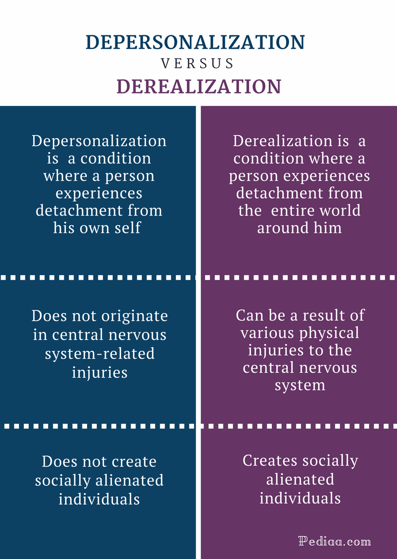Image result for depersonalization vs derealization
