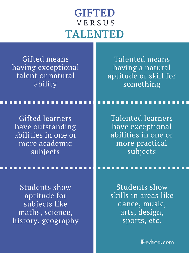 Difference Between Gifted And Talented Definition