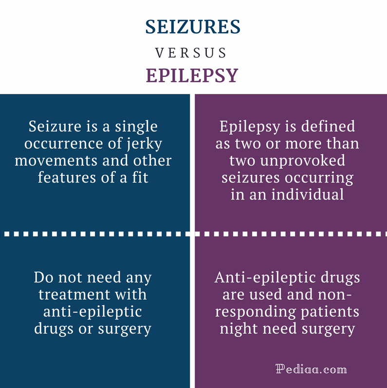 Difference Between Seizures and Epilepsy | Clinical ...