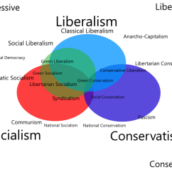 Socialism And Capitalism Venn Diagram 1999 Buick Century Wiring Schematic 35 Peace Www Toyskids Co Difference Between Liberalism Neoliberalism 3 Circle Template