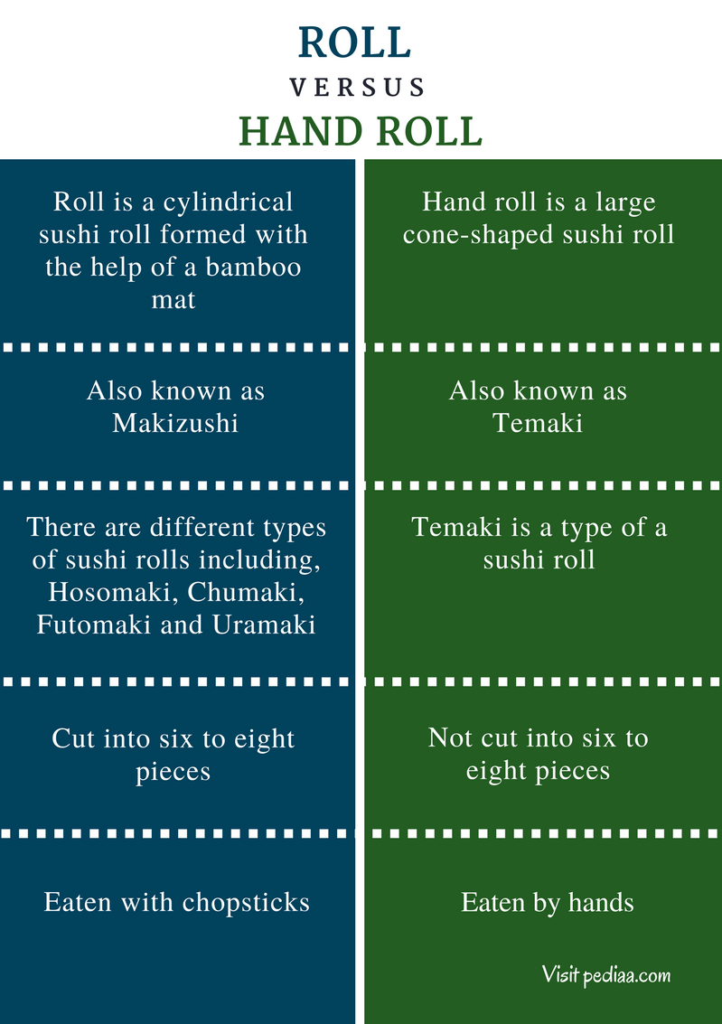 Difference Between Roll and Hand Roll  Meaning