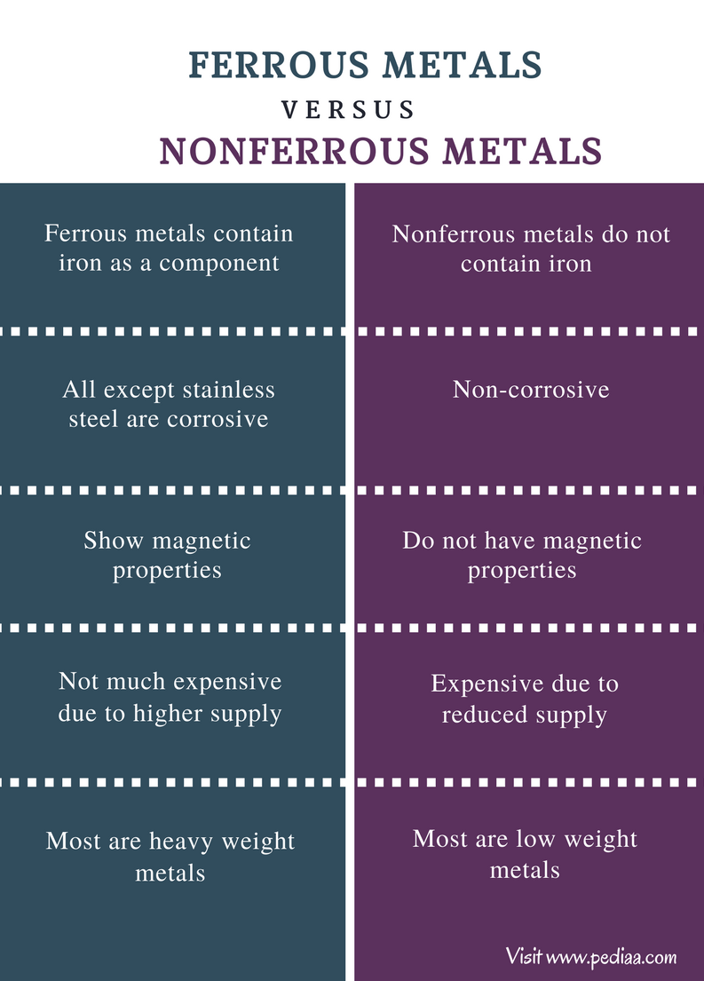 Difference Between Ferrous And Nonferrous Metals