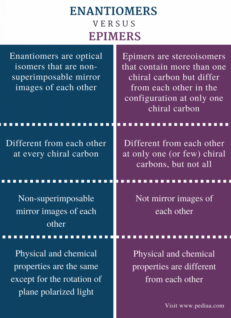 Difference Between Enantiomers And Epimers Definition